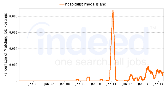 Chart of Hospitalist job growth in Rhode Island
